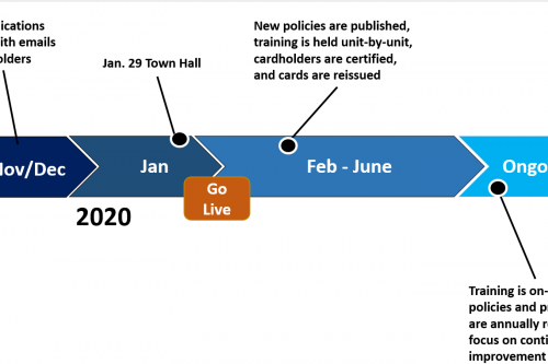 snap shot of the november and december 2019 and january 20202 timeline